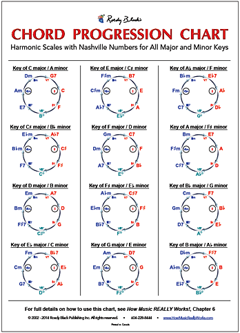 Complete Guitar Chord Chart Poster - Complete Chords